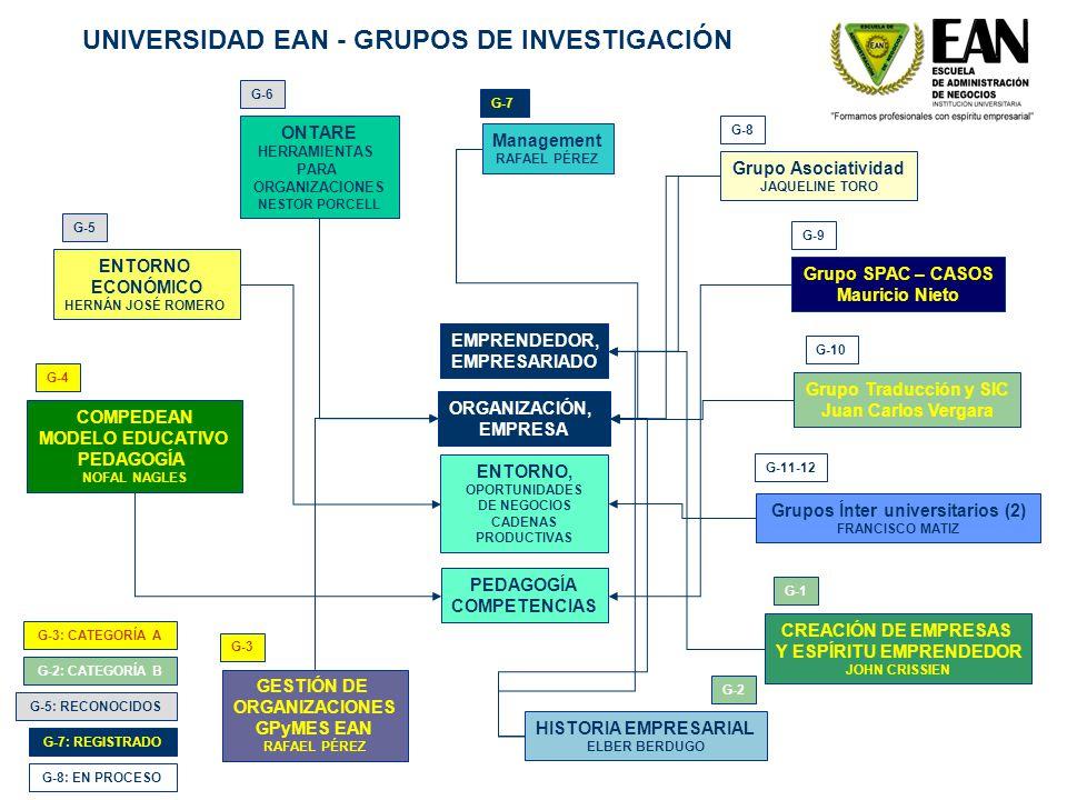 EMPRENDEDOR, EMPRESARIADO ORGANIZACIÓN, EMPRESA PEDAGOGÍA COMPETENCIAS ENTORNO, OPORTUNIDADES DE NEGOCIOS CADENAS PRODUCTIVAS G-4 COMPEDEAN MODELO EDU