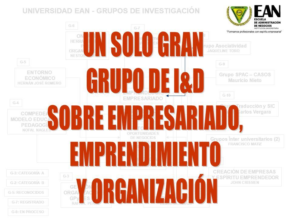 EMPRENDEDOR, EMPRESARIADO ORGANIZACIÓN, EMPRESA PEDAGOGÍA COMPETENCIAS ENTORNO, OPORTUNIDADES DE NEGOCIOS CADENAS PRODUCTIVAS G-4 COMPEDEAN MODELO EDUCATIVO PEDAGOGÍA NOFAL NAGLES ONTARE HERRAMIENTAS PARA ORGANIZACIONES NESTOR PORCELL G-6 CREACIÓN DE EMPRESAS Y ESPÍRITU EMPRENDEDOR JOHN CRISSIEN G-1 HISTORIA EMPRESARIAL ELBER BERDUGO G-2 ENTORNO ECONÓMICO HERNÁN JOSÉ ROMERO G-5 GESTIÓN DE ORGANIZACIONES GPyMES EAN RAFAEL PÉREZ G-3 Management RAFAEL PÉREZ G-7 G-3: CATEGORÍA A G-2: CATEGORÍA B G-5: RECONOCIDOS G-7: REGISTRADO Grupo Asociatividad JAQUELINE TORO G-8 Grupos Ínter universitarios (2) FRANCISCO MATIZ G-11-12 G-8: EN PROCESO Grupo SPAC – CASOS Mauricio Nieto G-9 UNIVERSIDAD EAN - GRUPOS DE INVESTIGACIÓN Grupo Traducción y SIC Juan Carlos Vergara G-10