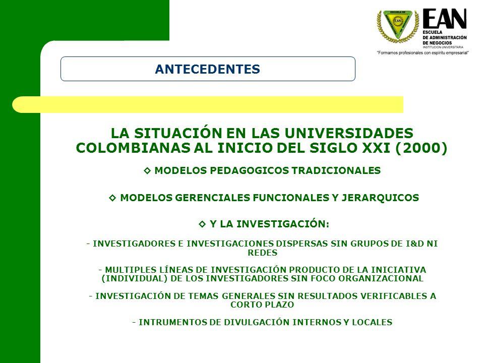 ANTECEDENTES MODELOS GERENCIALES FUNCIONALES Y JERARQUICOS LA SITUACIÓN EN LAS UNIVERSIDADES COLOMBIANAS AL INICIO DEL SIGLO XXI (2000) MODELOS PEDAGOGICOS TRADICIONALES Y LA INVESTIGACIÓN: - INVESTIGADORES E INVESTIGACIONES DISPERSAS SIN GRUPOS DE I&D NI REDES - MULTIPLES LÍNEAS DE INVESTIGACIÓN PRODUCTO DE LA INICIATIVA (INDIVIDUAL) DE LOS INVESTIGADORES SIN FOCO ORGANIZACIONAL - INVESTIGACIÓN DE TEMAS GENERALES SIN RESULTADOS VERIFICABLES A CORTO PLAZO - INTRUMENTOS DE DIVULGACIÓN INTERNOS Y LOCALES