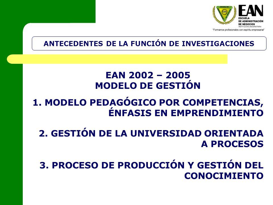 1. MODELO PEDAGÓGICO POR COMPETENCIAS, ÉNFASIS EN EMPRENDIMIENTO ANTECEDENTES DE LA FUNCIÓN DE INVESTIGACIONES EAN 2002 – 2005 MODELO DE GESTIÓN 2. GE