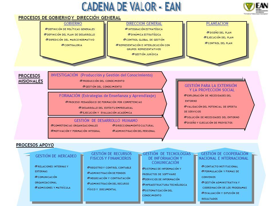 PROCESOS MISIONALES FORMACIÓN (Estrategias de Enseñanza y Aprendizaje) GESTIÓN DE DESARROLLO HUMANO PROCESO PEDAGÓGICO DE FORMACIÓN POR COMPETENCIAS DESARROLLO DEL ESPÍRITU EMPRESARIAL EJECUCIÓN Y EVALUACIÓN ACADÉMICA COMPETENCIAS ORGANIZACIONALES MOTIVACIÓN Y FORMACIÓN INTEGRAL DIRECCIONAMIENTO CULTURAL ADMINISTRACIÓN DEL PERSONAL GESTIÓN PARA LA EXTENSIÓN Y LA PROYECCIÓN SOCIAL EXPLORACIÓN DE NECESIDADES DEL ENTORNO VALIDACIÓN DEL POTENCIAL DE OFERTA DE SERVICIOS SOLUCIÓN DE NECESIDADES DEL ENTORNO DISEÑO Y EJECUCIÓN DE PROYECTOS INVESTIGACIÓN (Producción y Gestión del Conocimiento) PRODUCCIÓN DEL CONOCIMIENTO GESTIÓN DEL CONOCIMIENTO PROCESOS APOYO GESTIÓN DE MERCADEO GESTIÓN DE RECURSOS FISICOS Y FINANCIEROS GESTIÓN DE TECNOLOGÍAS DE INFORMACIÓN Y COMUNICACIÓN GESTIÓN DE COOPERACIÓN NACIONAL E NTERNACIONAL RELACIONES INTERNAS Y EXTERNAS COMUNICACIÓN ORGANIZACIONAL ADMISIONES Y MATRÍCULA REGISTRO Y CONTROL CONTABLE ADMINISTRACIÓN DE FONDOS NEGOCIACIÓN Y CONTRATACIÓN ADMINISTRACIÓN DEL RECURSO FÍSICO Y DOCUMENTAL SISTEMAS DE INFORMACIÓN Y PRODUCTOS DE SOFTWARE SERVICIOS DE INFORMACIÓN INFRAESTRUCTURA TECNÓLOGICA SISTEMATIZACIÓN DEL CONOCIMIENTO CONTACTO INSTITUCIONAL FORMULACIÓN Y FIRMAS DE CONVENIOS GESTIÓN ADMINISTRATIVA Y COORDINACIÓN DE LOS PROGRAMAS EVALUACIÓN Y DIFUSIÓN DE RESULTADOS PROCESOS DE GOBIERNO GOBIERNODIRECCIÓN GENERALPLANEACIÓN DEFINICIÓN DE POLÍTICAS GENERALES DEFINICIÓN DEL PLAN DE DESARROLLO EXPEDICIÓN DEL MARCO NORMATIVO CONTRALORIA INTEGRACIÓN ESTRATÉGICA DINÁMICA ESTRATÉGICA CONTROL GLOBAL DE GESTIÓN REPRESENTACIÓN E INTERLOCUCIÓN CON GRUPOS REPRESENTATIVOS GESTIÓN JURÍDICA DISEÑO DEL PLAN EJECUCIÓN DEL PLAN CONTROL DEL PLAN Y DIRECCIÓN GENERAL