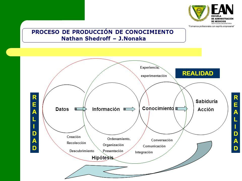 Acción Sabiduría Creación Recolección Datos Descubrimiento Hipótesis Ordenamiento, Organización Presentación Información Conversación Comunicación Int