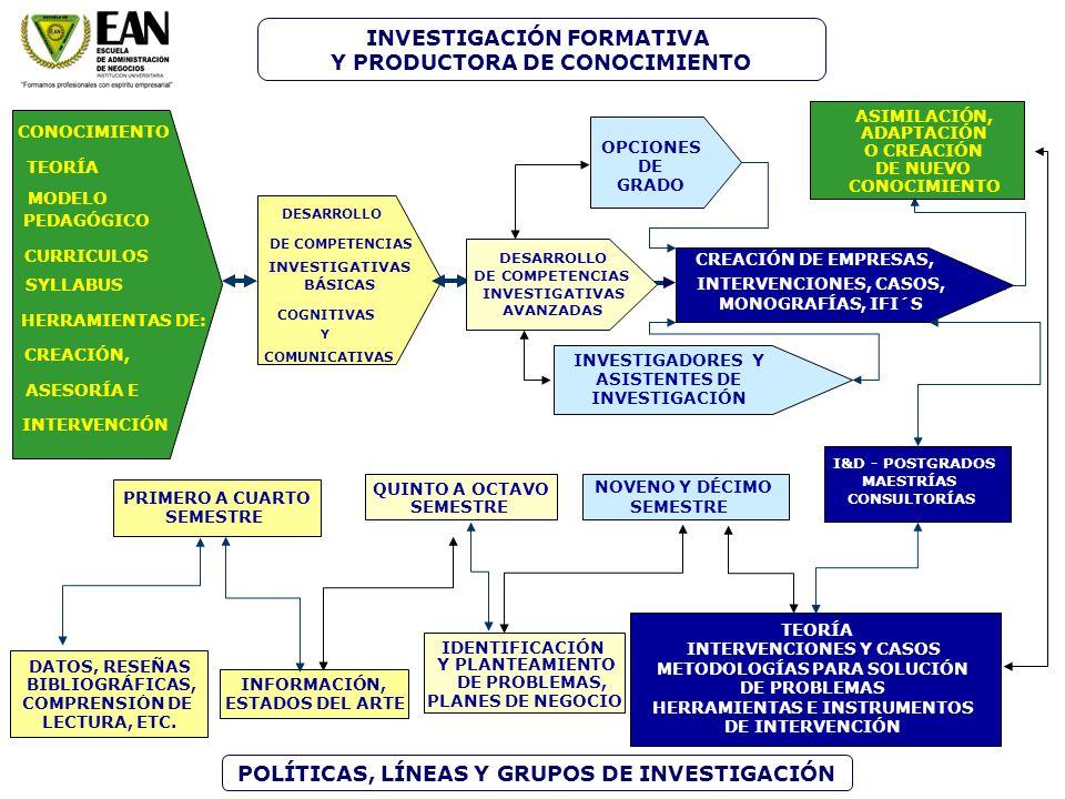 DESARROLLO DE COMPETENCIAS INVESTIGATIVAS BÁSICAS COGNITIVAS Y COMUNICATIVAS INFORMACIÓN, ESTADOS DEL ARTE DATOS, RESEÑAS COMPRENSIÓN DE LECTURA, ETC.