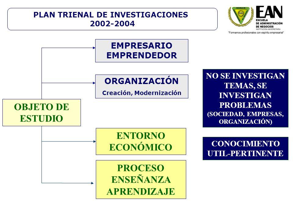 EMPRESARIO EMPRENDEDOR ORGANIZACIÓN Creación, Modernización OBJETO DE ESTUDIO NO SE INVESTIGAN TEMAS, SE INVESTIGAN PROBLEMAS (SOCIEDAD, EMPRESAS, ORGANIZACIÓN) PROCESO ENSEÑANZA APRENDIZAJE ENTORNO ECONÓMICO PLAN TRIENAL DE INVESTIGACIONES 2002-2004 CONOCIMIENTO UTIL-PERTINENTE