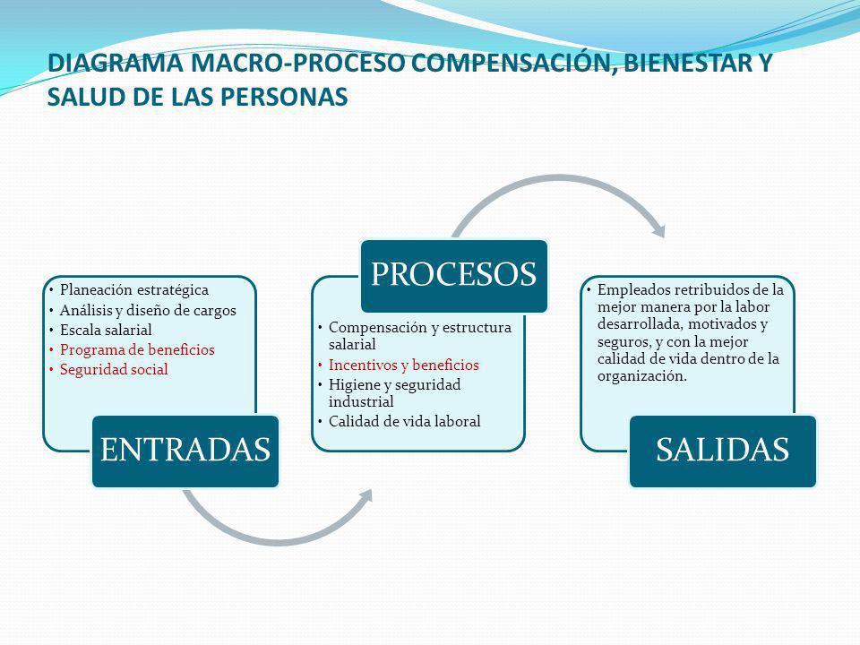 66 PROGRAMAS DE INCENTIVOS Para funcionar dentro de ciertos estándares de operación, las organizaciones disponen de un sistema de recompensas y de sanciones para dirigir el comportamiento de sus miembros.