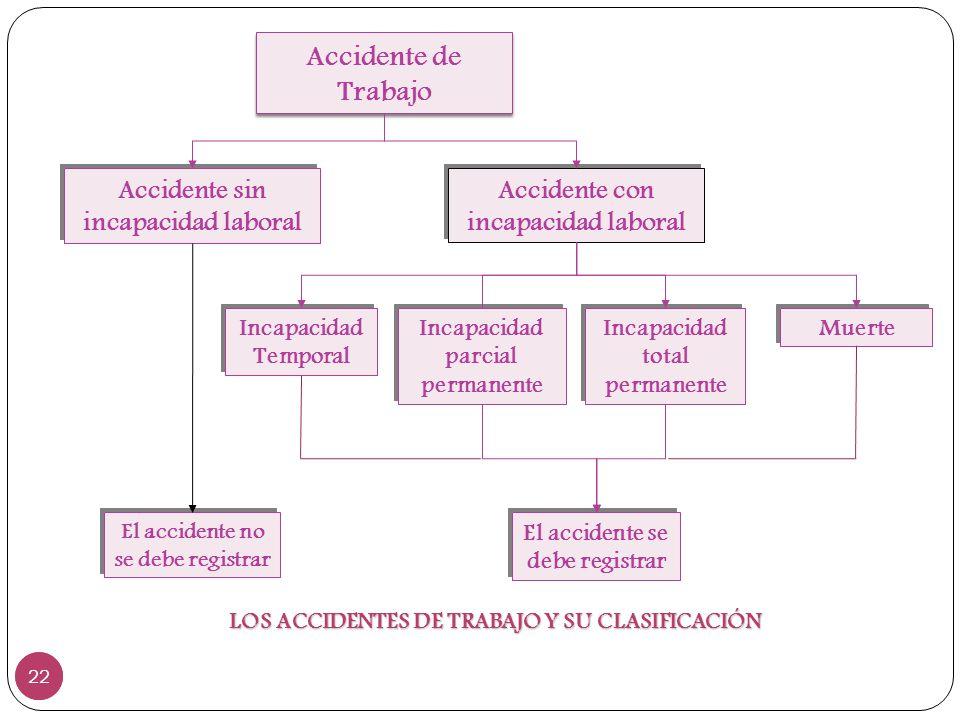 22 Accidente de Trabajo Accidente sin incapacidad laboral Accidente con incapacidad laboral Incapacidad Temporal Incapacidad parcial permanente Incapa