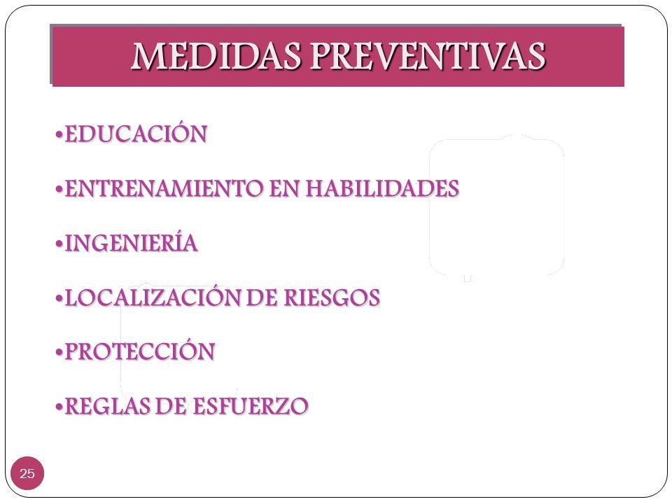 MEDIDAS PREVENTIVAS 25 EDUCACIÓN EDUCACIÓN ENTRENAMIENTO EN HABILIDADES ENTRENAMIENTO EN HABILIDADES INGENIERÍA INGENIERÍA LOCALIZACIÓN DE RIESGOS LOC