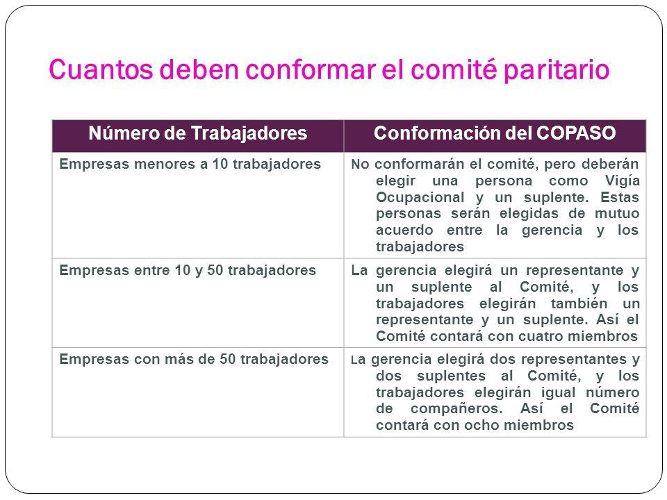 Cuantos deben conformar el comité paritario Número de TrabajadoresConformación del COPASO Empresas menores a 10 trabajadores N o conformarán el comité