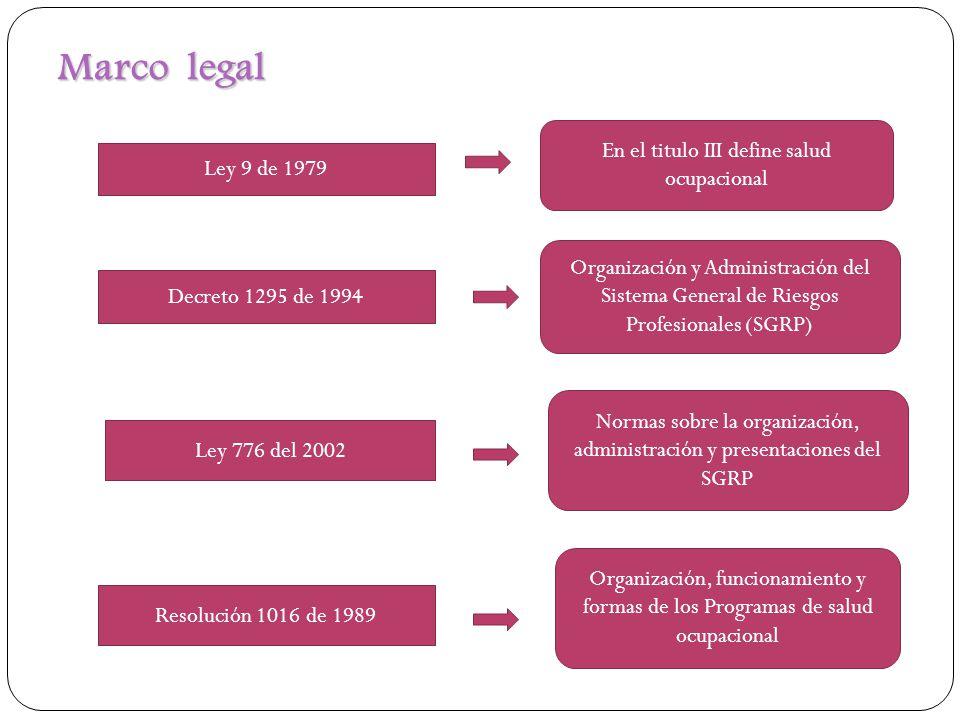 Marco legal Decreto 1295 de 1994 Ley 776 del 2002 Resolución 1016 de 1989 Normas sobre la organización, administración y presentaciones del SGRP Organ