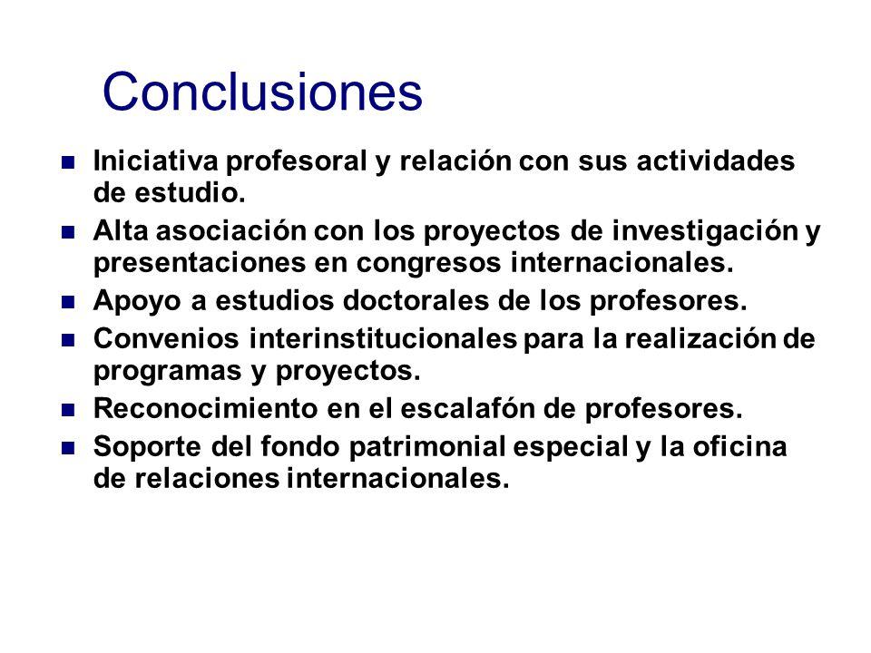 Conclusiones Iniciativa profesoral y relación con sus actividades de estudio. Alta asociación con los proyectos de investigación y presentaciones en c