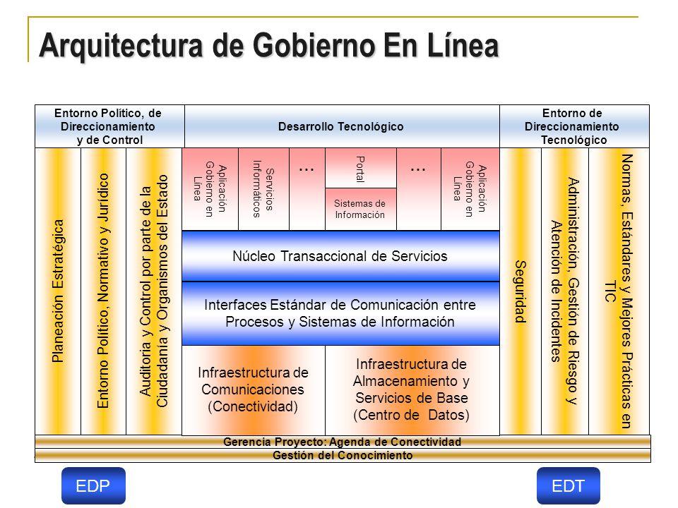 Desarrollo Tecnológico Gerencia Proyecto: Agenda de Conectividad Gestión del Conocimiento Entorno Político, de Direccionamiento y de Control Entorno de Direccionamiento Tecnológico Infraestructura de Almacenamiento y Servicios de Base (Centro de Datos) Infraestructura de Comunicaciones (Conectividad) Interfaces Estándar de Comunicación entre Procesos y Sistemas de Información Núcleo Transaccional de Servicios Normas, Estándares y Mejores Prácticas en TIC Administración, Gestión de Riesgo y Atención de Incidentes Seguridad Auditoria y Control por parte de la Ciudadanía y Organismos del Estado Entorno Político, Normativo y Jurídico Planeación Estratégica Aplicación Gobierno en Línea...