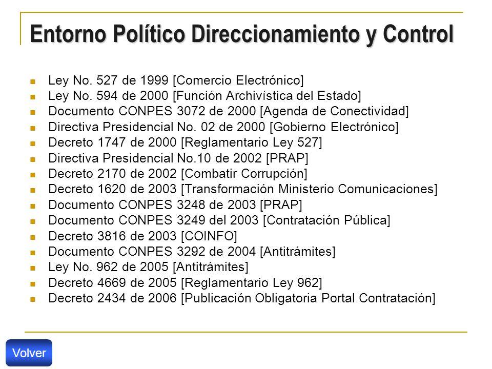 Entorno Político Direccionamiento y Control Ley No.