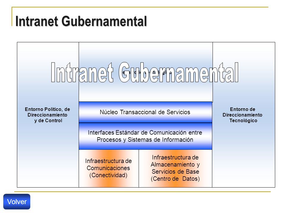 Intranet Gubernamental Entorno Político, de Direccionamiento y de Control Entorno de Direccionamiento Tecnológico Desarrollo Tecnológico Infraestructura de Almacenamiento y Servicios de Base (Centro de Datos) Infraestructura de Comunicaciones (Conectividad) Interfaces Estándar de Comunicación entre Procesos y Sistemas de Información Núcleo Transaccional de Servicios Volver