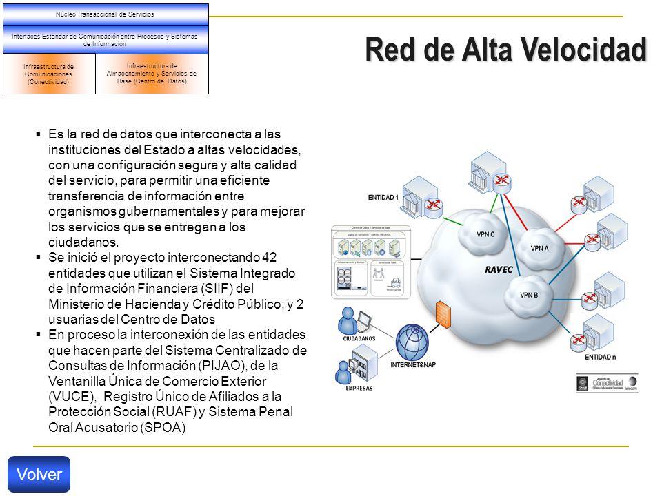 Red de Alta Velocidad Infraestructura de Almacenamiento y Servicios de Base (Centro de Datos) Interfaces Estándar de Comunicación entre Procesos y Sistemas de Información Núcleo Transaccional de Servicios Infraestructura de Comunicaciones (Conectividad) Es la red de datos que interconecta a las instituciones del Estado a altas velocidades, con una configuración segura y alta calidad del servicio, para permitir una eficiente transferencia de información entre organismos gubernamentales y para mejorar los servicios que se entregan a los ciudadanos.