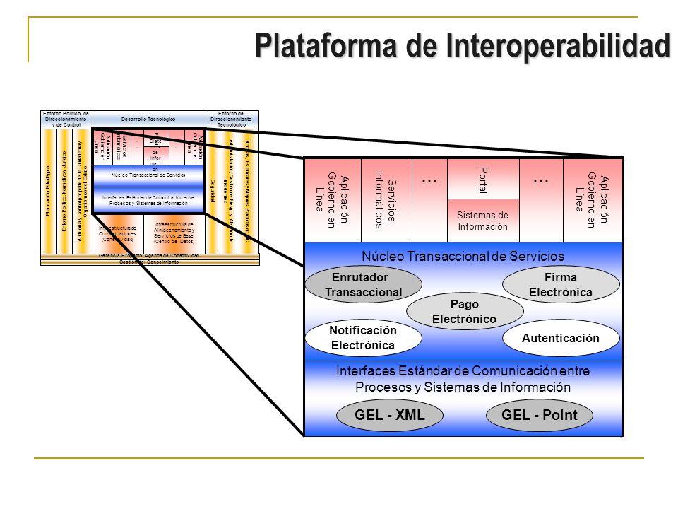 Plataforma de Interoperabilidad Gerencia Proyecto: Agenda de Conectividad Gestión del Conocimiento Entorno Político, de Direccionamiento y de Control Entorno de Direccionamiento Tecnológico Desarrollo Tecnológico Infraestructura de Almacenamiento y Servicios de Base (Centro de Datos) Infraestructura de Comunicaciones (Conectividad) Interfaces Estándar de Comunicación entre Procesos y Sistemas de Información Núcleo Transaccional de Servicios Normas, Estándares y Mejores Prácticas en TIC Administración, Gestión de Riesgo y Atención de Incidentes Seguridad Auditoria y Control por parte de la Ciudadanía y Organismos del Estado Entorno Político, Normativo y Jurídico Planeación Estratégica Aplicación Gobierno en Línea......