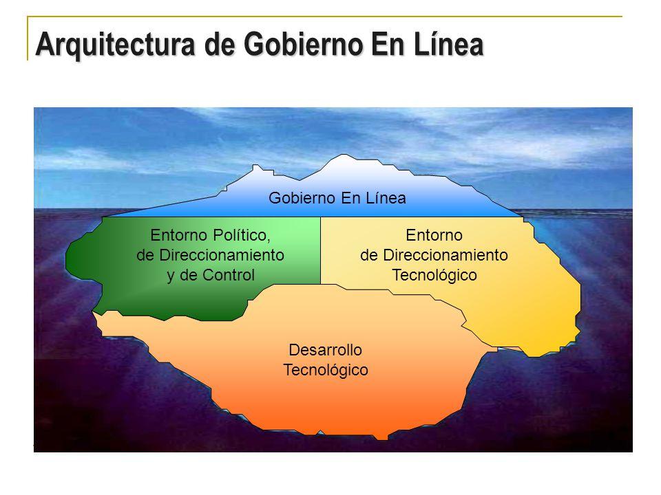 Entorno Político, de Direccionamiento y de Control Entorno de Direccionamiento Tecnológico Desarrollo Tecnológico Gobierno En Línea Arquitectura de Gobierno En Línea