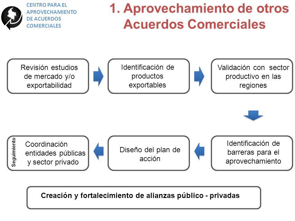 CENTRO PARA EL APROVECHAMIENTO DE ACUERDOS COMERCIALES 1.