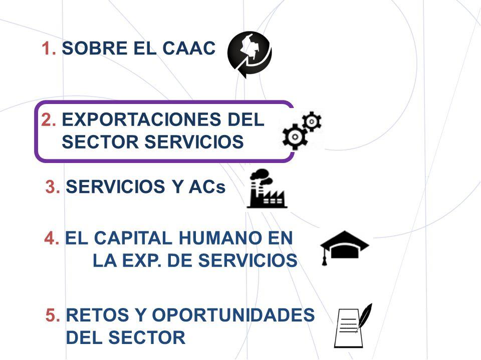 ImportacionesExportaciones ESTADOS UNIDOS.