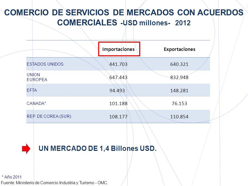 PRINCIPALES SERVICIOS IMPORTADOS POR MERCADOS CON ACUERDOS COMERCIALES -2012- Fuente: Ministerio de Comercio Industria y Turismo - OMC.