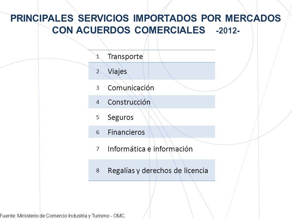 PRINCIPALES SERVICIOS EXPORTADOS POR COLOMBIA* * Fuente: Banco de la República / Balanza de Pagos de Colombia 1.