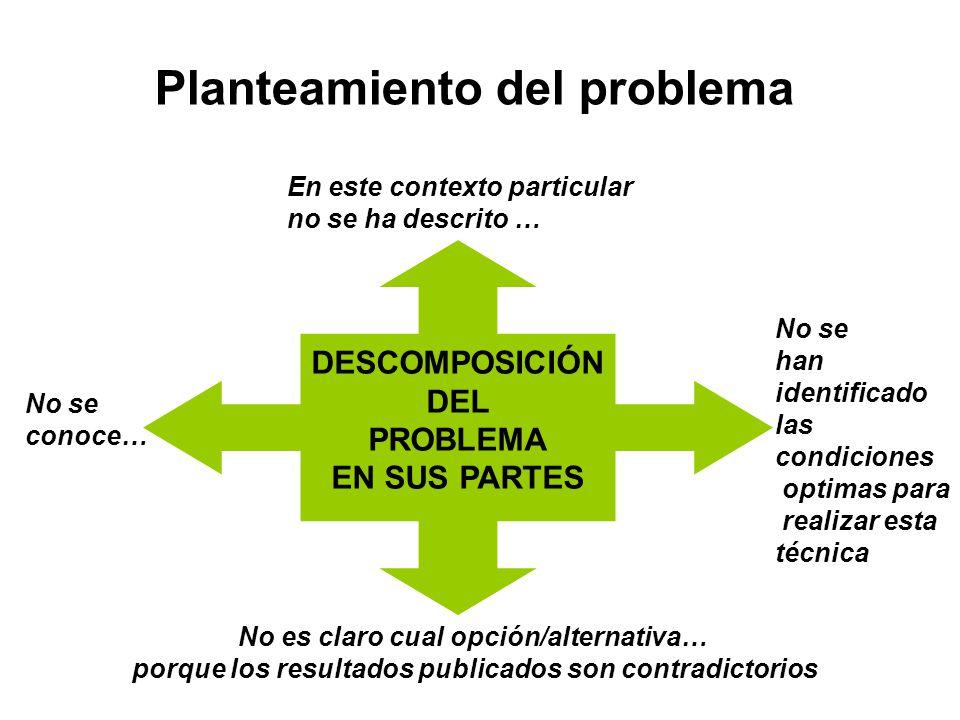 Planteamiento del problema DESCOMPOSICIÓN DEL PROBLEMA EN SUS PARTES No se conoce… No es claro cual opción/alternativa… porque los resultados publicad