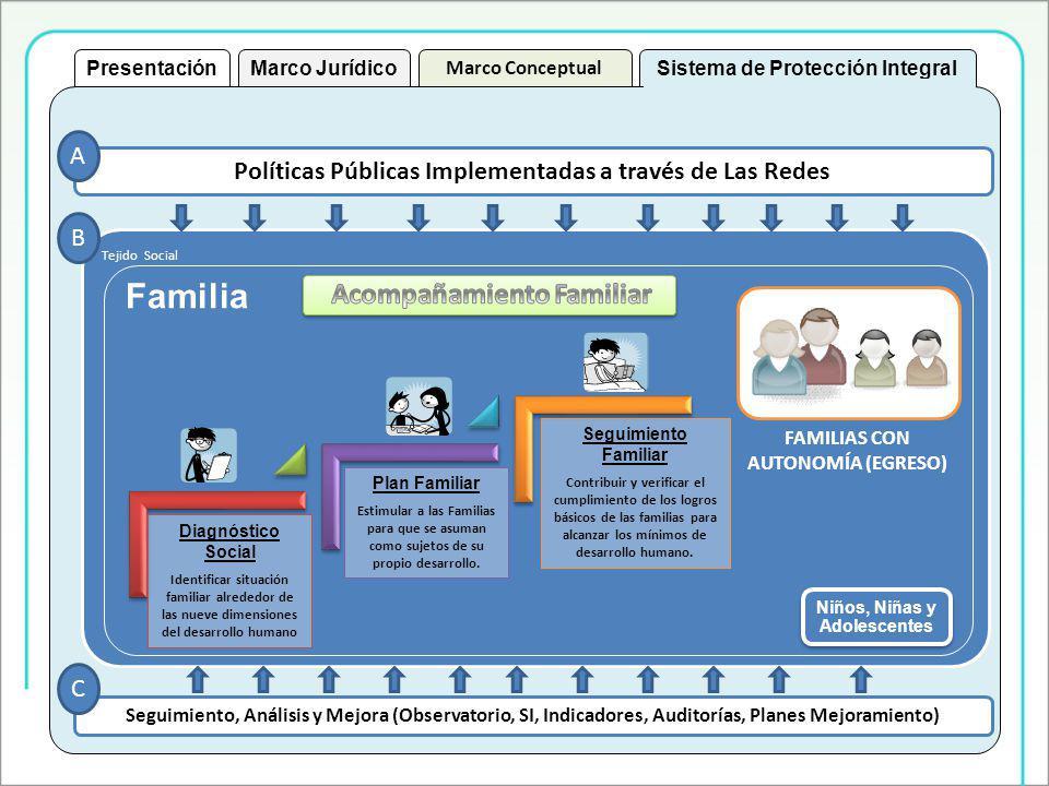 Tejido Social Políticas Públicas Implementadas a través de Las Redes Seguimiento, Análisis y Mejora (Observatorio, SI, Indicadores, Auditorías, Planes Mejoramiento) A B C Familia Niños, Niñas y Adolescentes Niños, Niñas y Adolescentes FAMILIAS CON AUTONOMÍA (EGRESO) Diagnóstico Social Identificar situación familiar alrededor de las nueve dimensiones del desarrollo humano Plan Familiar Estimular a las Familias para que se asuman como sujetos de su propio desarrollo.