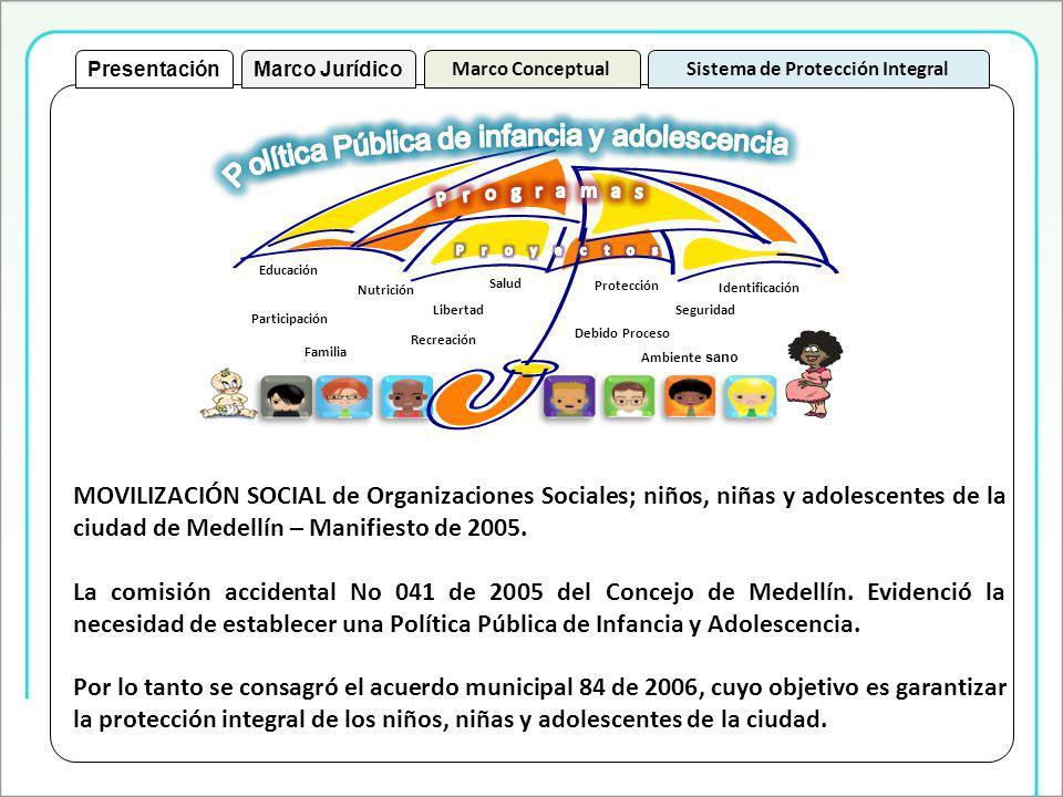 Educación Nutrición Salud Identificación Protección Recreación Participación Ambiente sano SeguridadLibertad Debido Proceso Familia Sistema de Protección IntegralMarco Conceptual Marco JurídicoPresentación MOVILIZACIÓN SOCIAL de Organizaciones Sociales; niños, niñas y adolescentes de la ciudad de Medellín – Manifiesto de 2005.
