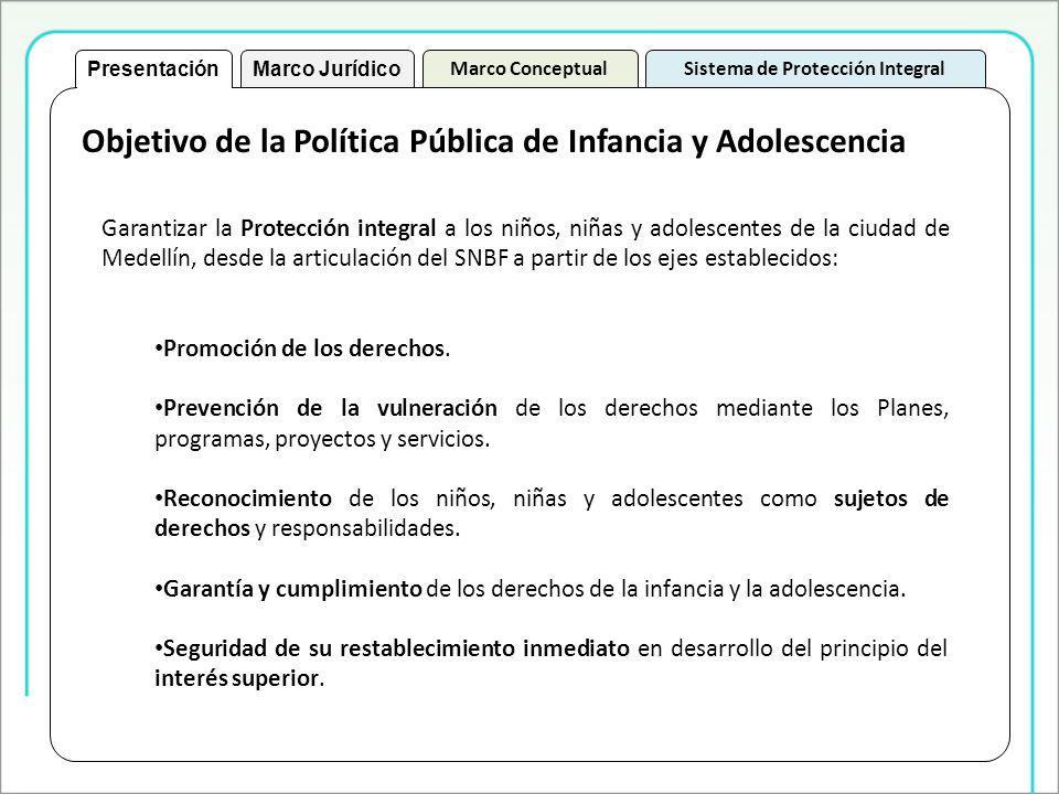 Garantizar la Protección integral a los niños, niñas y adolescentes de la ciudad de Medellín, desde la articulación del SNBF a partir de los ejes establecidos: Promoción de los derechos.