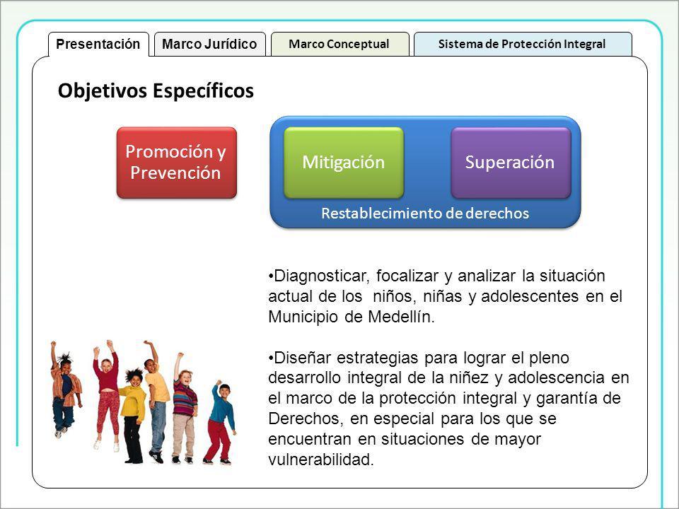 Objetivos Específicos PresentaciónMarco Jurídico Marco ConceptualSistema de Protección Integral Promoción y Prevención Restablecimiento de derechos MitigaciónSuperación Diagnosticar, focalizar y analizar la situación actual de los niños, niñas y adolescentes en el Municipio de Medellín.