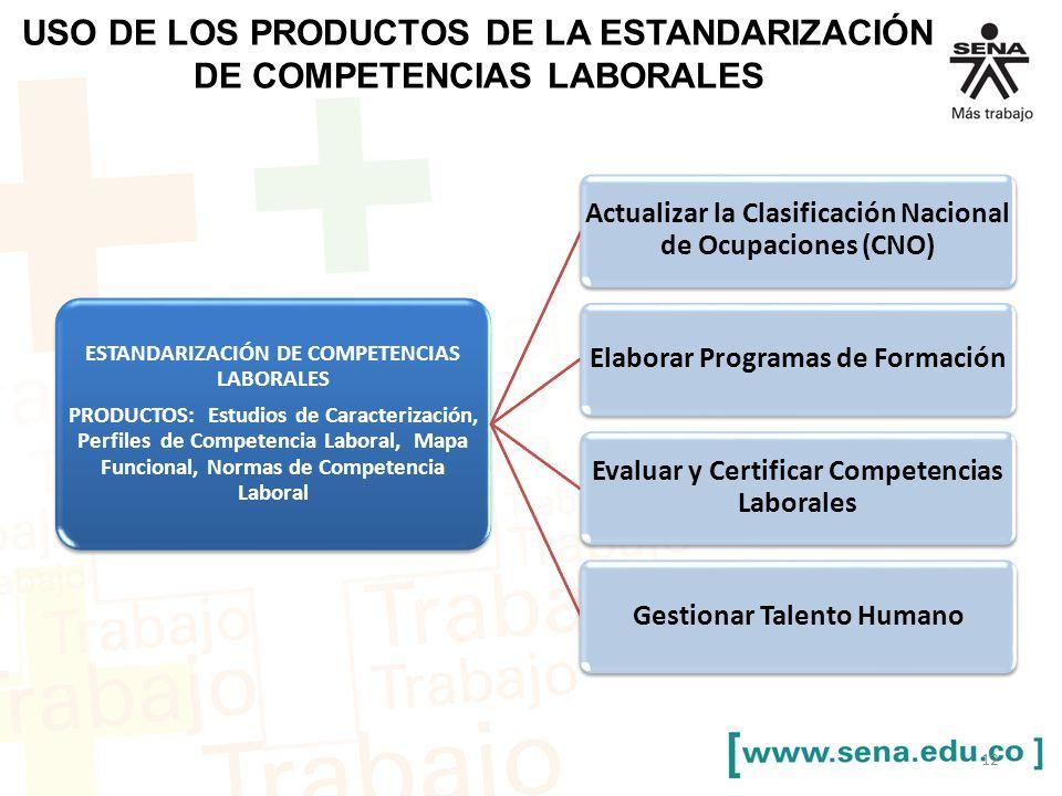 USO DE LOS PRODUCTOS DE LA ESTANDARIZACIÓN DE COMPETENCIAS LABORALES 12 ESTANDARIZACIÓN DE COMPETENCIAS LABORALES PRODUCTOS: Estudios de Caracterización, Perfiles de Competencia Laboral, Mapa Funcional, Normas de Competencia Laboral Actualizar la Clasificación Nacional de Ocupaciones (CNO) Elaborar Programas de Formación Evaluar y Certificar Competencias Laborales Gestionar Talento Humano