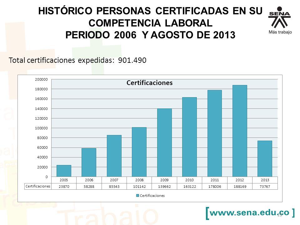 HISTÓRICO PERSONAS CERTIFICADAS EN SU COMPETENCIA LABORAL PERIODO 2006 Y AGOSTO DE 2013 Total certificaciones expedidas: 901.490 13