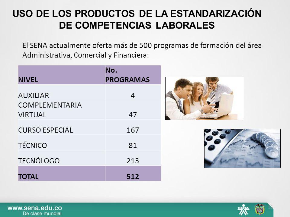 USO DE LOS PRODUCTOS DE LA ESTANDARIZACIÓN DE COMPETENCIAS LABORALES El SENA actualmente oferta más de 500 programas de formación del área Administrativa, Comercial y Financiera: 15 NIVEL No.