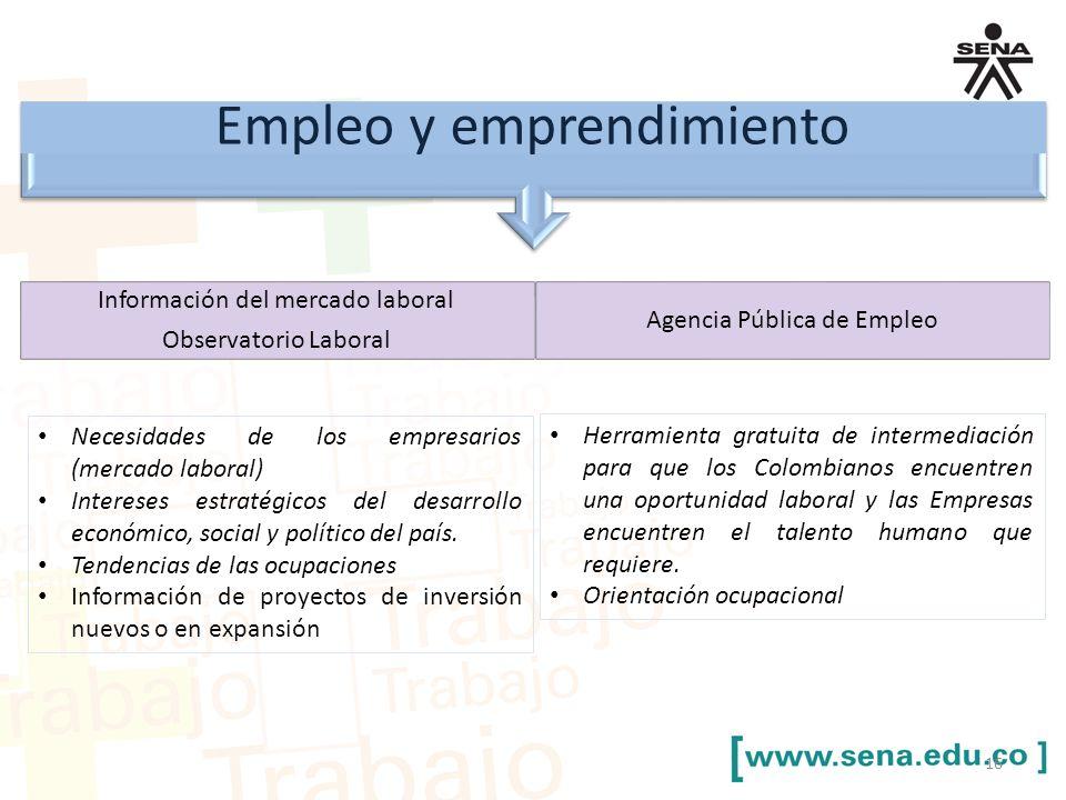 Empleo y emprendimiento Información del mercado laboral Observatorio Laboral Agencia Pública de Empleo Necesidades de los empresarios (mercado laboral) Intereses estratégicos del desarrollo económico, social y político del país.