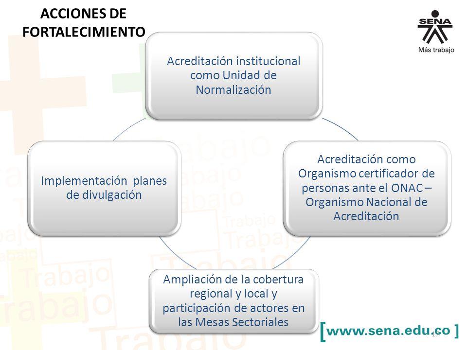 ACCIONES DE FORTALECIMIENTO Acreditación institucional como Unidad de Normalización Acreditación como Organismo certificador de personas ante el ONAC