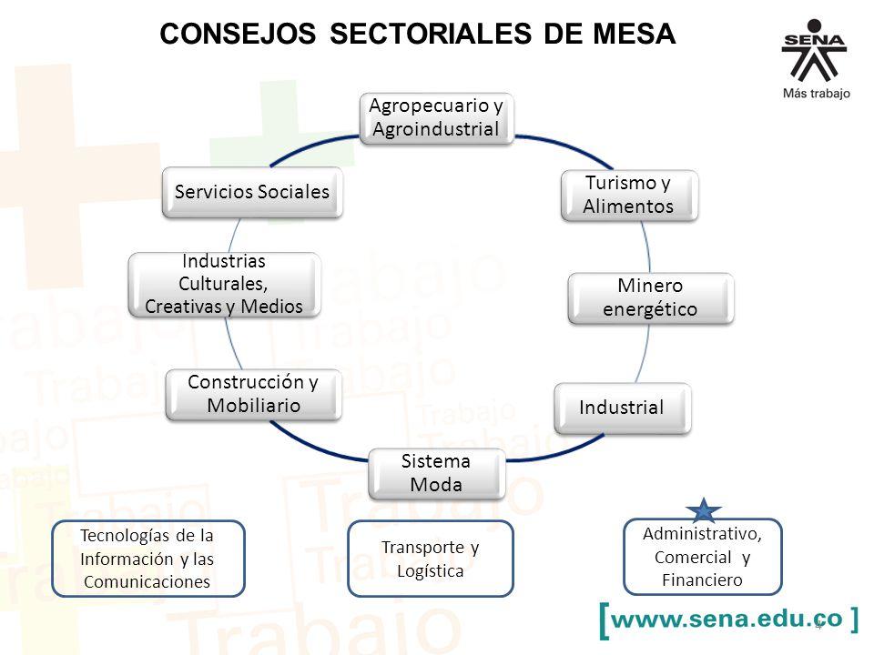 CONSEJOS SECTORIALES DE MESA Agropecuario y Agroindustrial Turismo y Alimentos Minero energético Industrial Sistema Moda Construcción y Mobiliario Ind