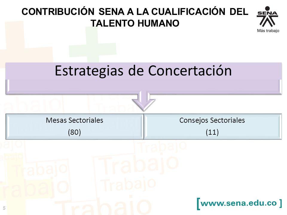 CONTRIBUCIÓN SENA A LA CUALIFICACIÓN DEL TALENTO HUMANO Estrategias de Concertación Mesas Sectoriales (80) Consejos Sectoriales (11) 5