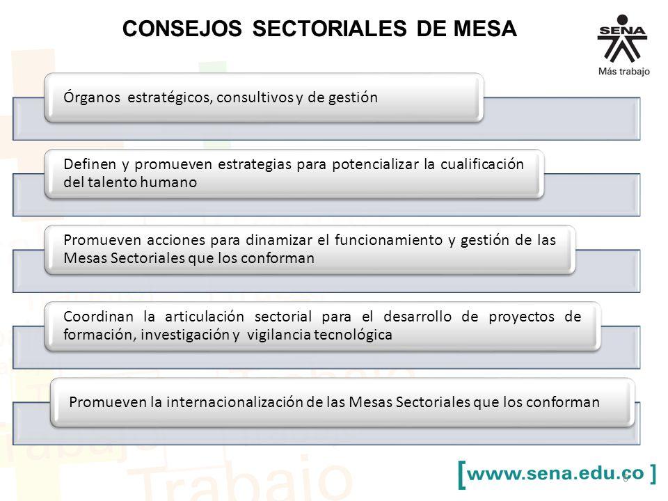 CONSEJOS SECTORIALES DE MESA Órganos estratégicos, consultivos y de gestión Definen y promueven estrategias para potencializar la cualificación del talento humano Promueven acciones para dinamizar el funcionamiento y gestión de las Mesas Sectoriales que los conforman Coordinan la articulación sectorial para el desarrollo de proyectos de formación, investigación y vigilancia tecnológica Promueven la internacionalización de las Mesas Sectoriales que los conforman 6