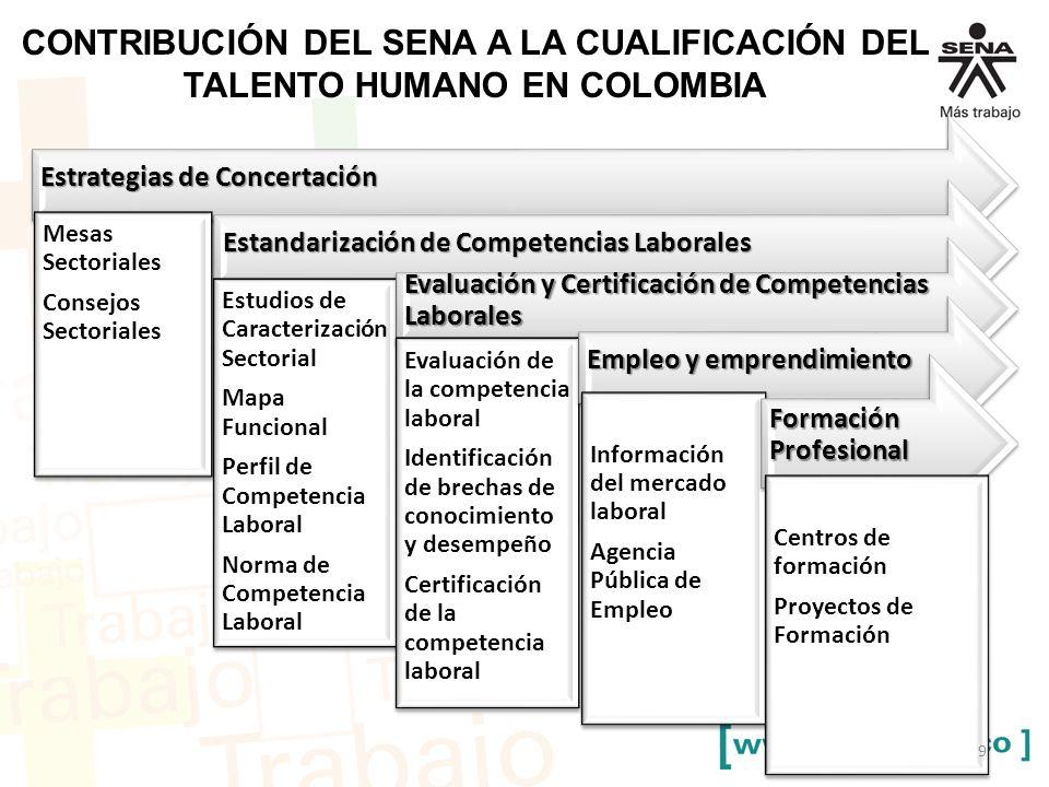 CONTRIBUCIÓN DEL SENA A LA CUALIFICACIÓN DEL TALENTO HUMANO EN COLOMBIA Estrategias de Concertación Mesas Sectoriales Consejos Sectoriales Estandarización de Competencias Laborales Estudios de Caracterización Sectorial Mapa Funcional Perfil de Competencia Laboral Norma de Competencia Laboral Evaluación y Certificación de Competencias Laborales Evaluación de la competencia laboral Identificación de brechas de conocimiento y desempeño Certificación de la competencia laboral Empleo y emprendimiento Información del mercado laboral Agencia Pública de Empleo Formación Profesional Centros de formación Proyectos de Formación 9