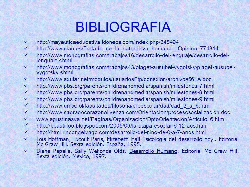 BIBLIOGRAFIA http://mayeuticaeducativa.idoneos.com/index.php/348494 http://www.ciao.es/Tratado_de_la_naturaleza_humana__Opinion_774314 http://www.monografias.com/trabajos16/desarrollo-del-lenguaje/desarrollo-del- lenguaje.shtml http://www.monografias.com/trabajos43/piaget-ausubel-vygotsky/piaget-ausubel- vygotsky.shtml http://www.axular.net/modulos/usuariosFtp/conexion/archivos661A.doc http://www.pbs.org/parents/childrenandmedia/spanish/milestones-7.html http://www.pbs.org/parents/childrenandmedia/spanish/milestones-8.html http://www.pbs.org/parents/childrenandmedia/spanish/milestones-9.html http://www.umce.cl/facultades/filosofia/preescolar/dad/dad_2_a_6.html http://www.sagradocorazonolivenza.com/Orientacion/procesosocializacion.doc www.agustinasva.net/Paginas/Organizacion/DptoOrientacion/Articulo16.htm http://bcastilloo.blogspot.com/2005/09/la-etapa-escolar-6-12-aos.html http://html.rincondelvago.com/desarrollo-del-nino-de-0-a-7-anos.html Lois Hoffman, Scout Paris, Elizabeth Hall Psicología del desarrollo hoy..