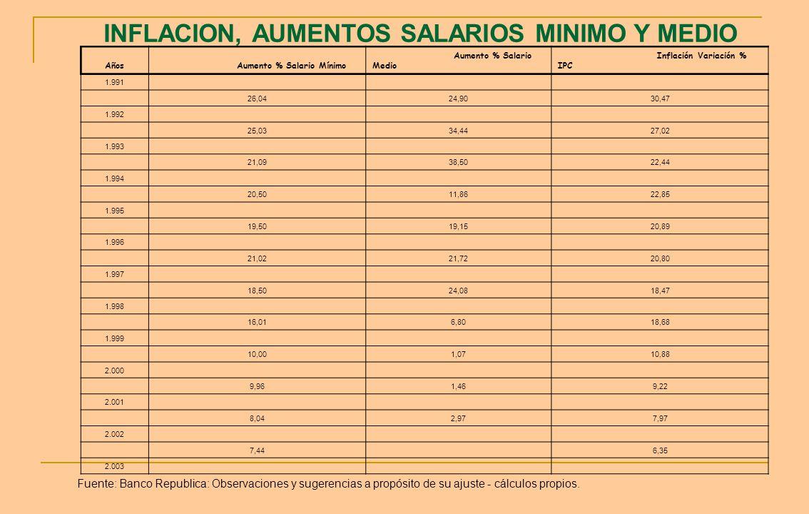INFLACION, AUMENTOS SALARIOS MINIMO Y MEDIO Años Aumento % Salario Mínimo Aumento % Salario Medio Inflación Variación % IPC 1.991 26,0424,9030,47 1.99