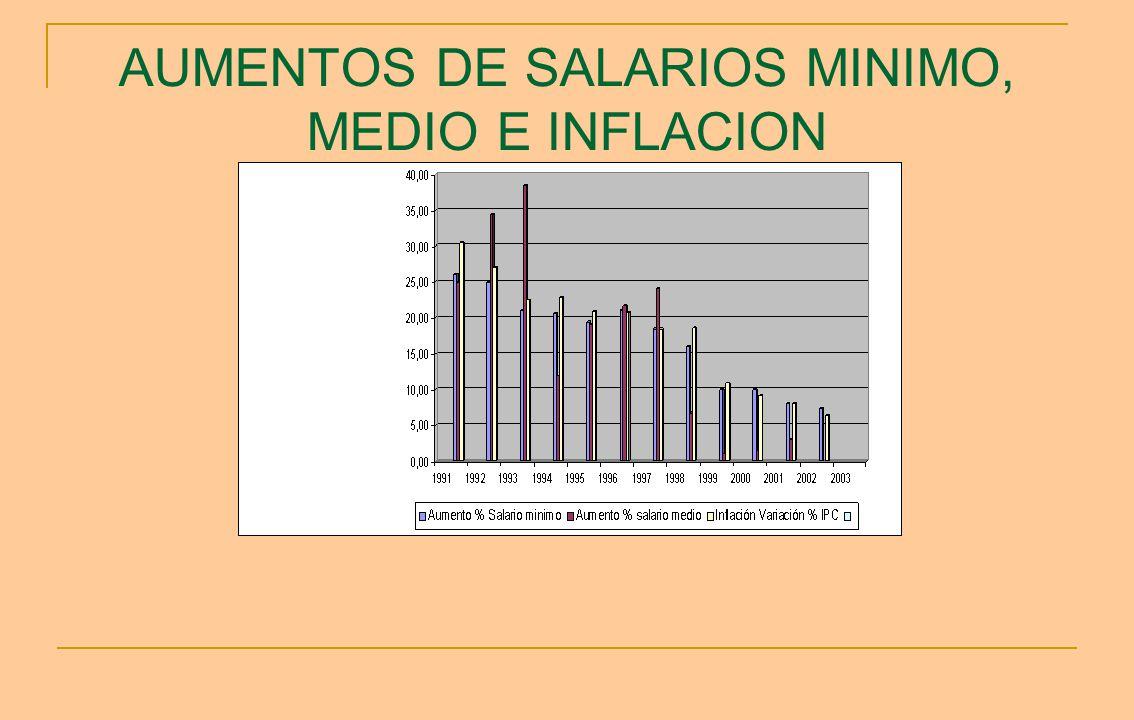 AUMENTOS DE SALARIOS MINIMO, MEDIO E INFLACION