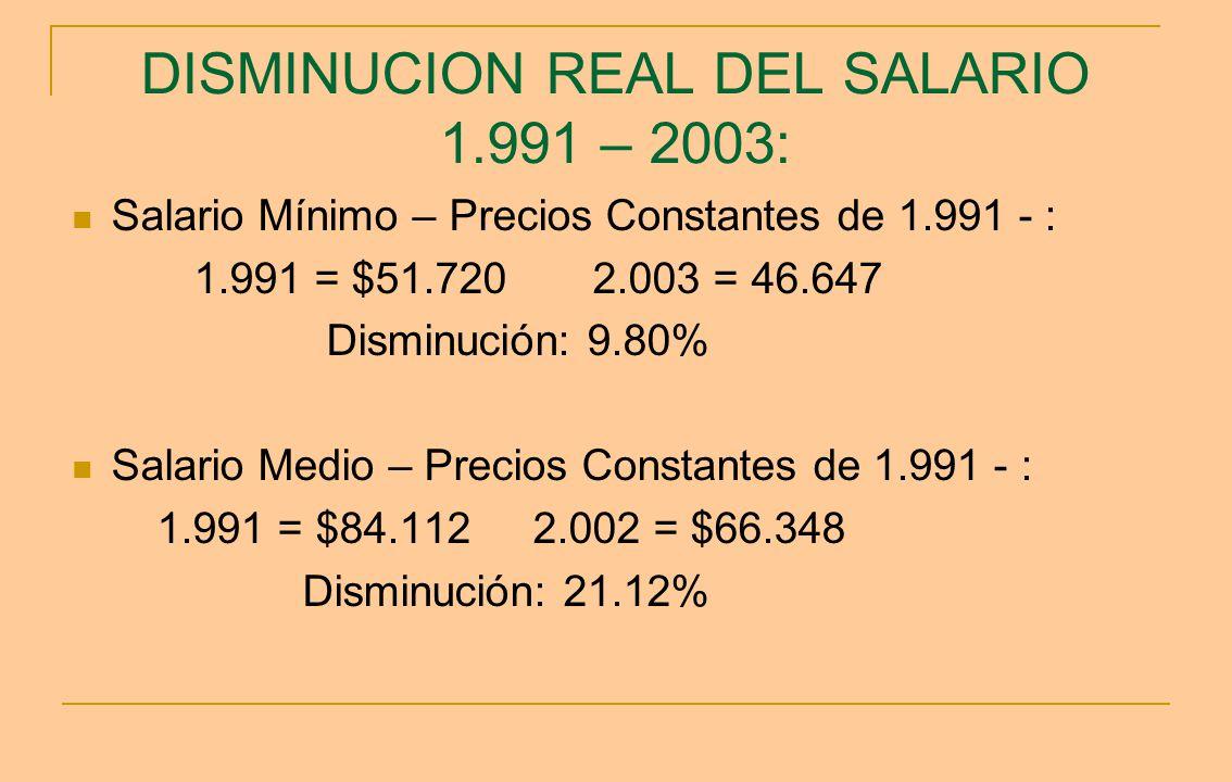DISMINUCION REAL DEL SALARIO 1.991 – 2003: Salario Mínimo – Precios Constantes de 1.991 - : 1.991 = $51.720 2.003 = 46.647 Disminución: 9.80% Salario