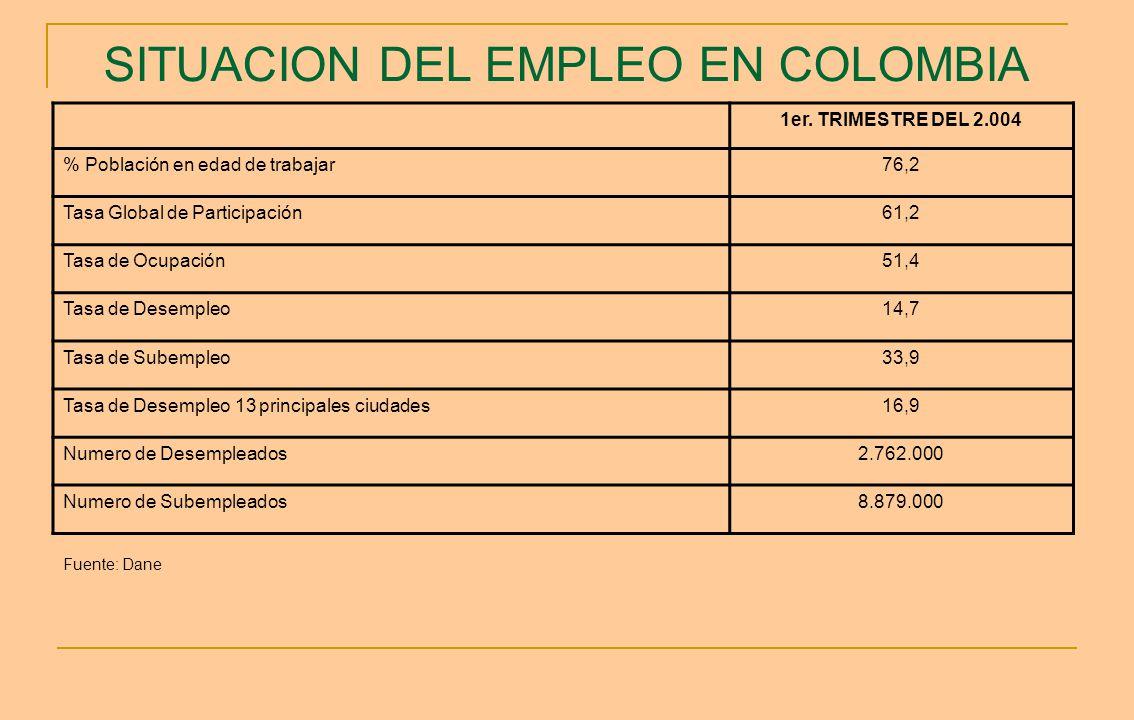 SITUACION DEL EMPLEO EN COLOMBIA 1er. TRIMESTRE DEL 2.004 % Población en edad de trabajar76,2 Tasa Global de Participación61,2 Tasa de Ocupación51,4 T