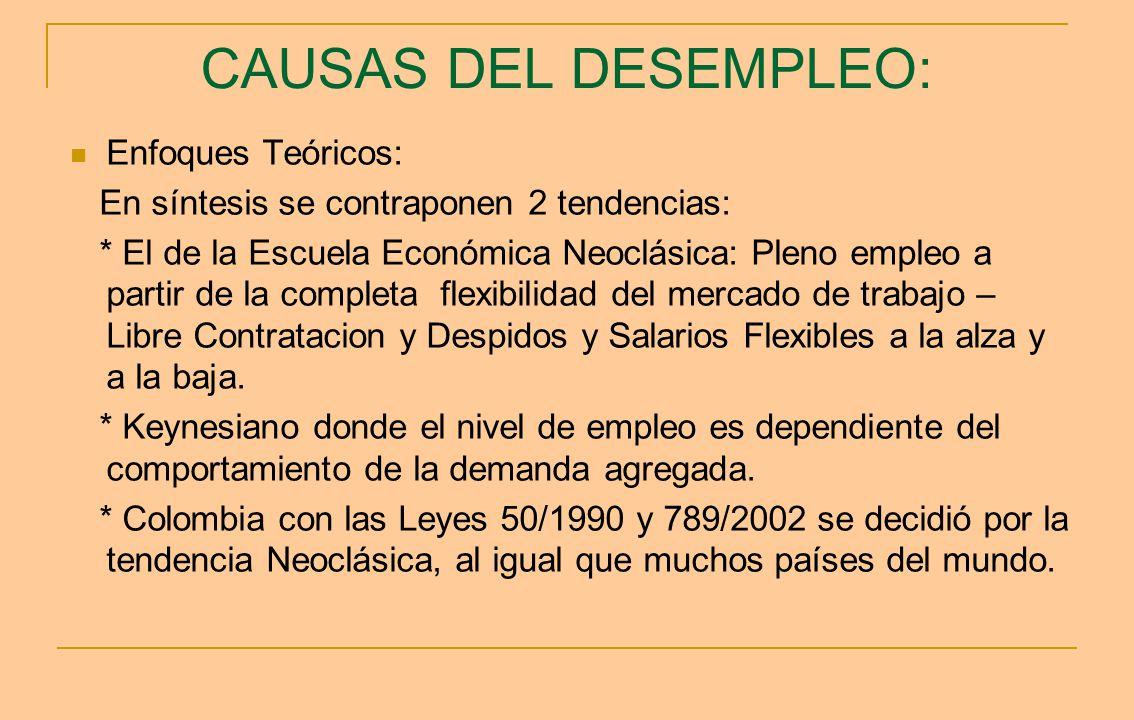 CAUSAS DEL DESEMPLEO: Enfoques Teóricos: En síntesis se contraponen 2 tendencias: * El de la Escuela Económica Neoclásica: Pleno empleo a partir de la