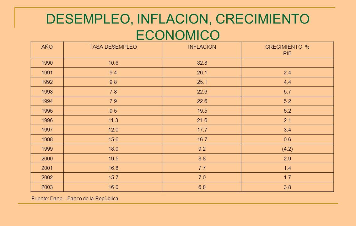 DESEMPLEO, INFLACION, CRECIMIENTO ECONOMICO AÑOTASA DESEMPLEOINFLACIONCRECIMIENTO % PIB 199010.632.8 19919.426.12.4 19929.825.14.4 19937.822.65.7 1994