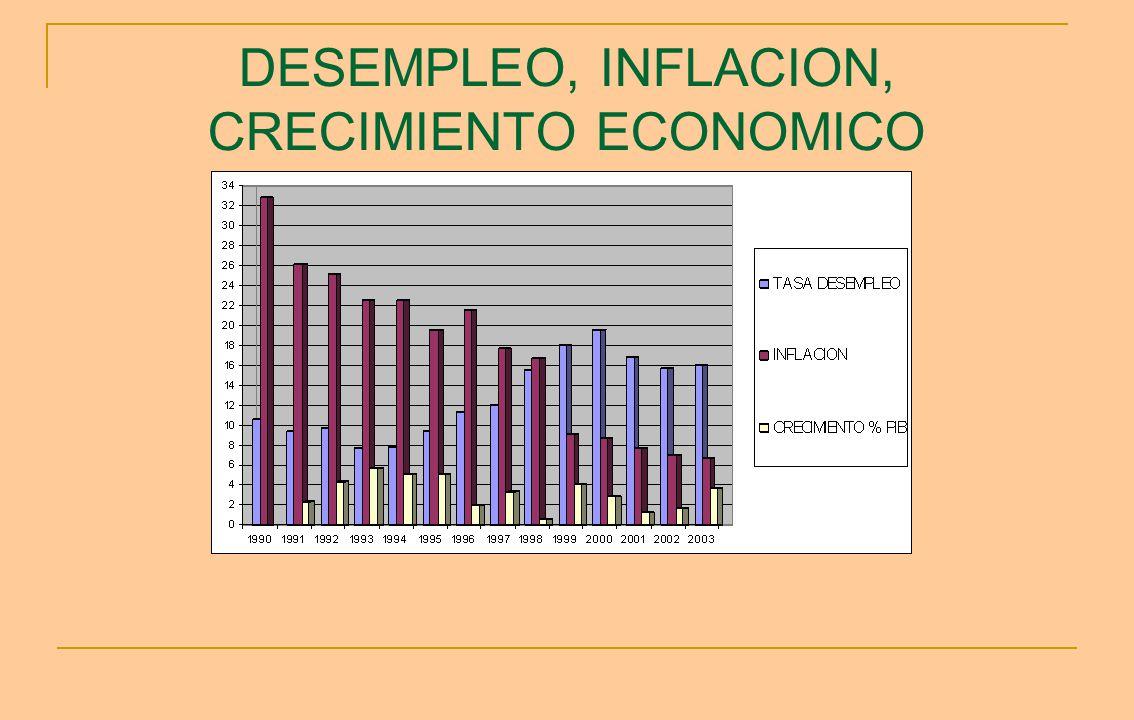 NAIRU: Tasa de desempleo no aceleradora de la inflación.