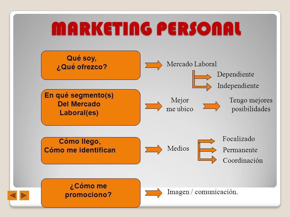 MARKETING PERSONAL En qué segmento(s) Del Mercado Laboral(es) Mejor me ubico Tengo mejores posibilidades Qué soy, ¿Qué ofrezco? Mercado Laboral Depend