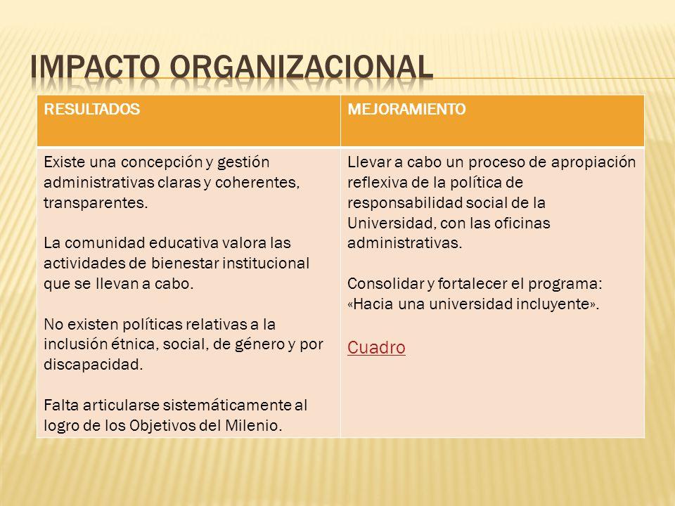 RESULTADOSMEJORAMIENTO Existe una concepción y gestión administrativas claras y coherentes, transparentes.