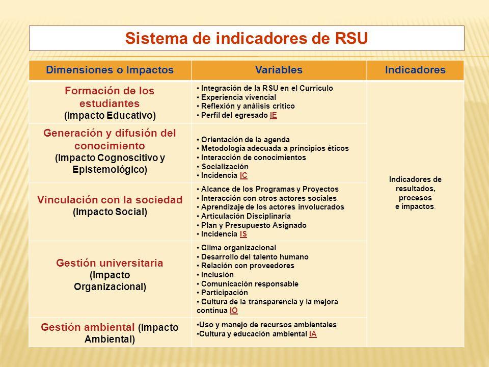 Dimensiones o ImpactosVariablesIndicadores Formación de los estudiantes (Impacto Educativo) Integración de la RSU en el Currículo Experiencia vivencial Reflexión y análisis critico Perfil del egresado IEIE Indicadores de resultados, procesos e impactos.