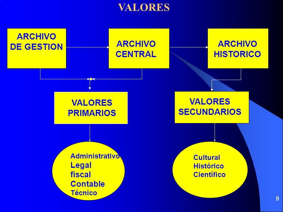 9 ARCHIVO DE GESTION ARCHIVO CENTRAL ARCHIVO HISTORICO VALORES PRIMARIOS VALORES SECUNDARIOS Administrativo Legal fiscal Contable Técnico Cultural Histórico Científico VALORES
